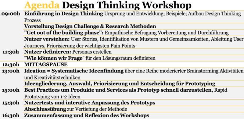 Design Thinking Workshop Ablauf - innominds.de