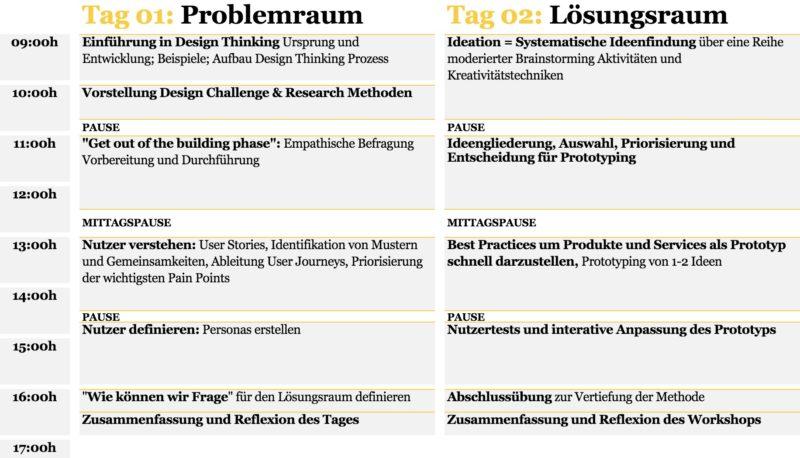 Design Thinking Workshop Agenda - innominds.de