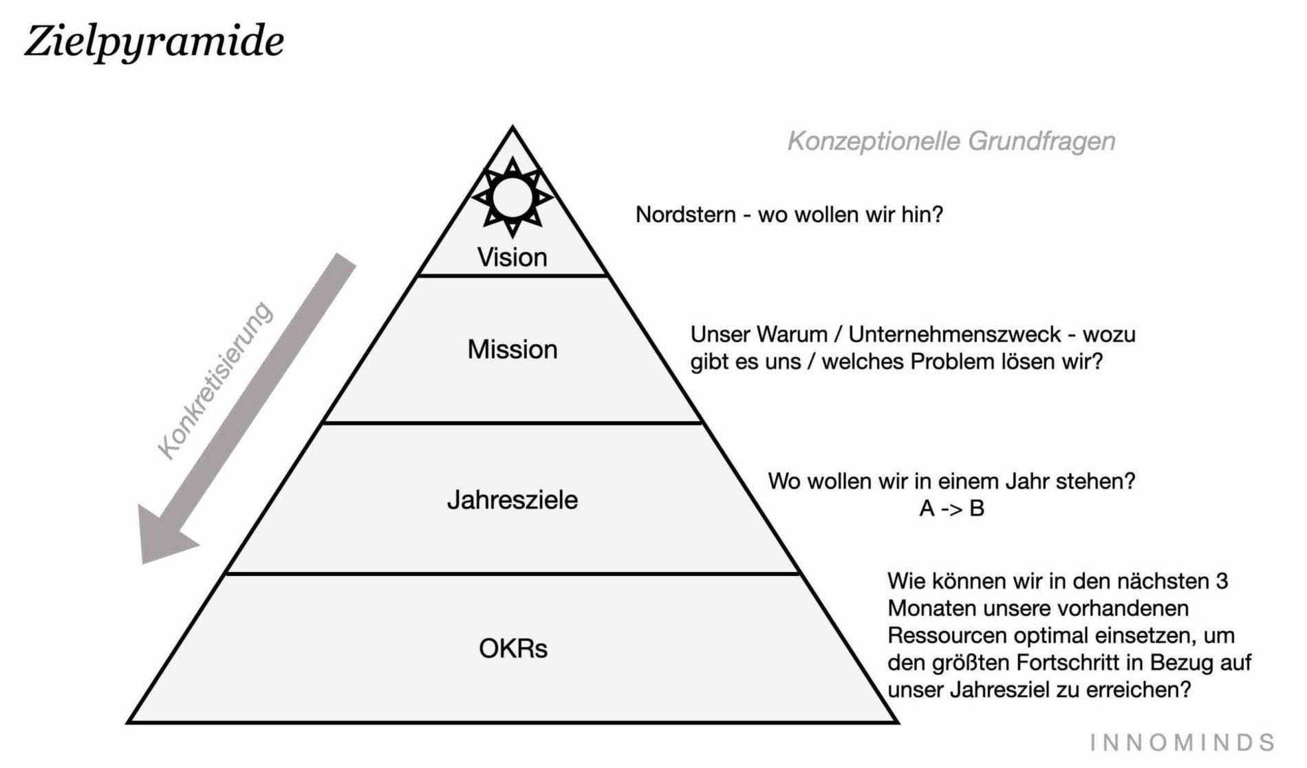 Zielpyramide OKR