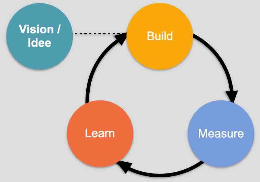 Lean Startup Prozess