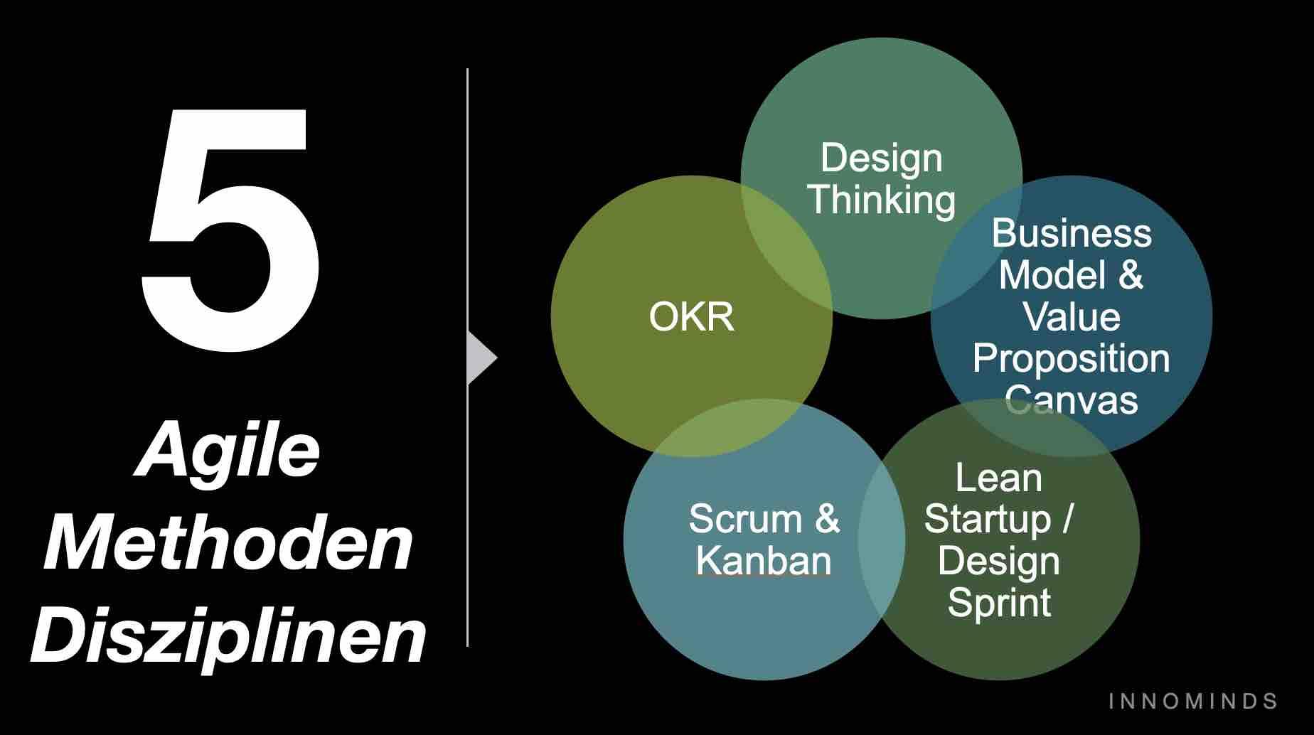 agile methoden seminar