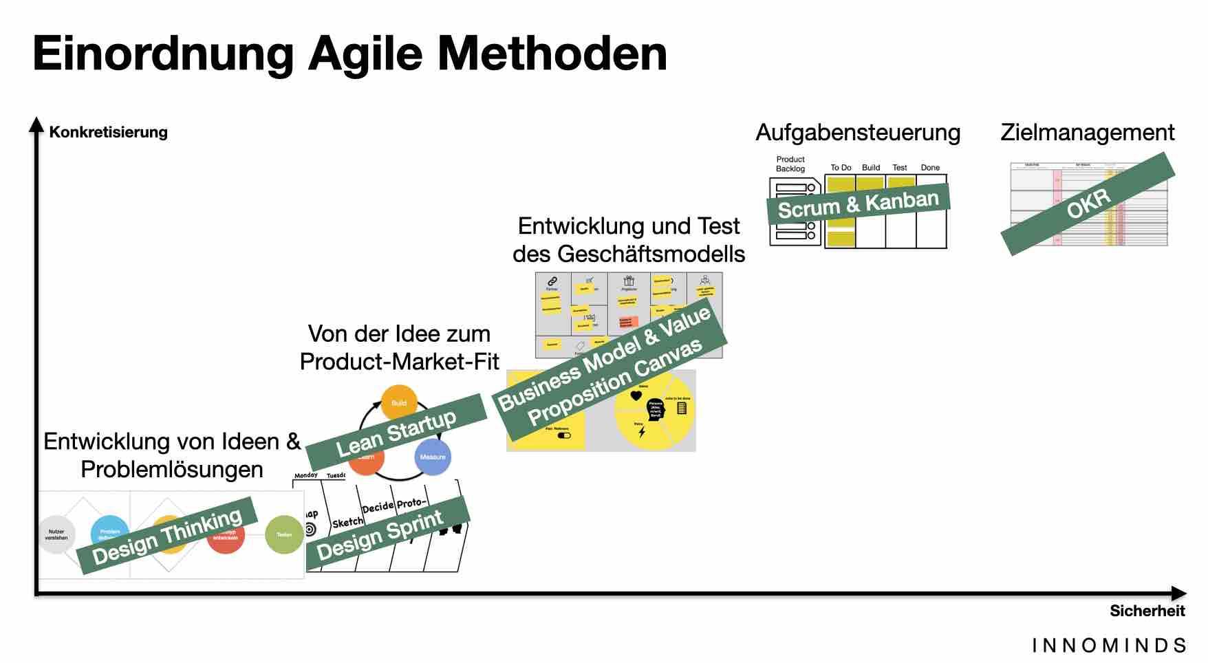 agile methoden übersicht